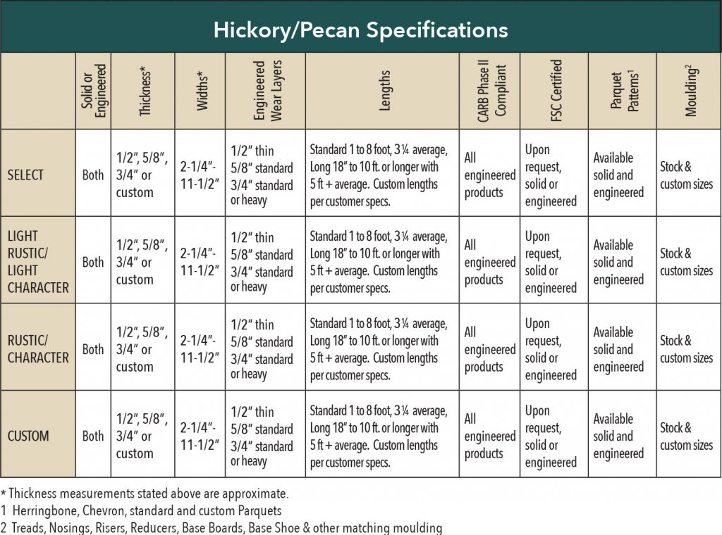 Standard Flooring Saroyan Hardwoods Hickory Pecan Flooring Specifications 1024x760