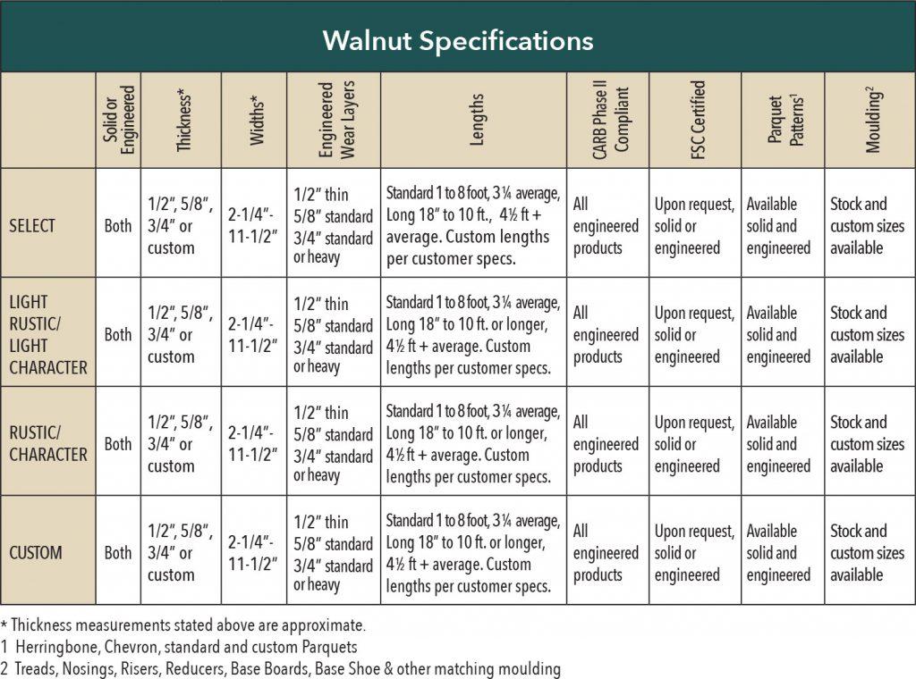 Walnut Hardwood Flooring Specifications Table