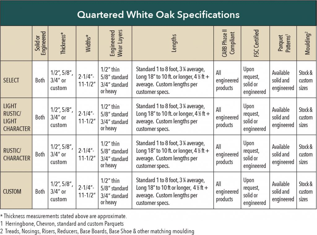 Rift and Quartered White Oak Specifications